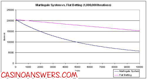martingale vs flat betting